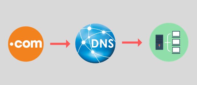 DNS là gì tìm hiểu Domain Name System