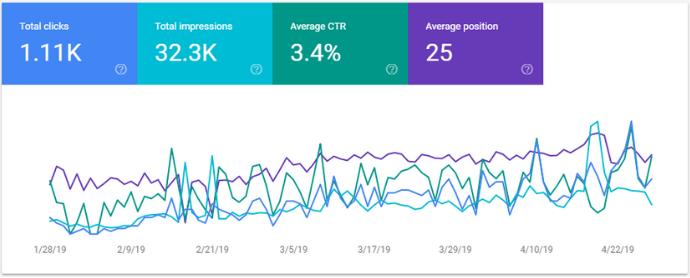 Hướng dẫn cài đặt Google Webmaster Tools cho website WordPress