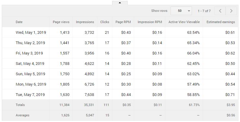 Thu nhập từ Google Adsense trong một tuần