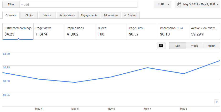 Earnings from Google Adsense for a week after optimization
