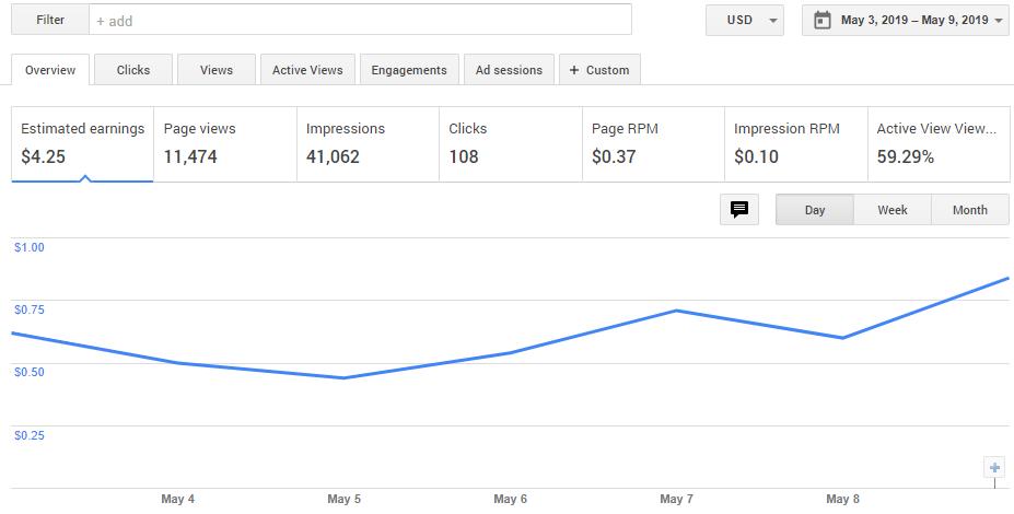 Thu nhập từ Google Adsense trong một tuần sau khi đã tối ưu hóa