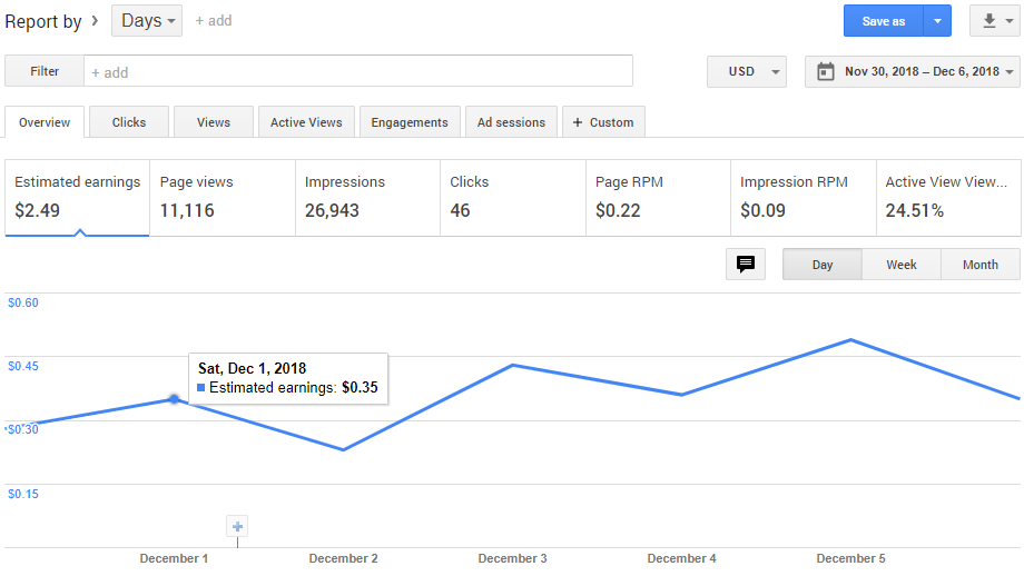 Earnings from Google Adsense for one week without optimization
