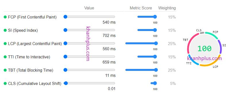 cách tính điểm performance score